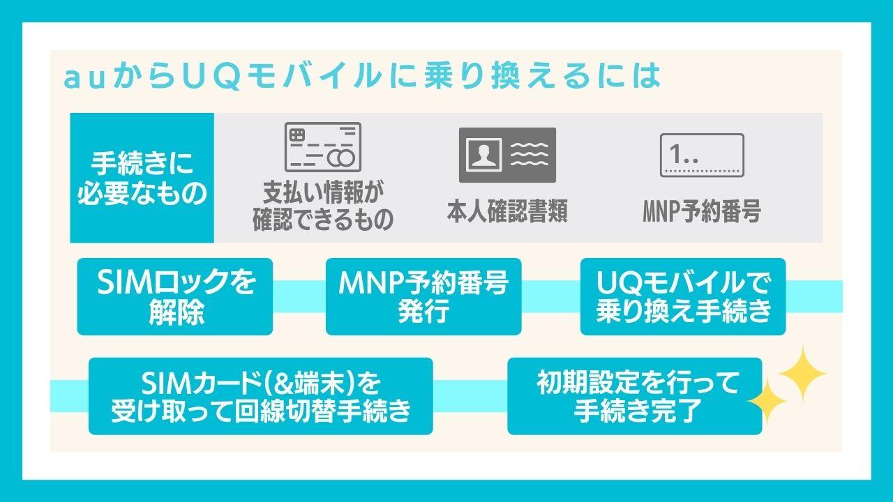 auからUQモバイルに乗り換える(MNP)する手順