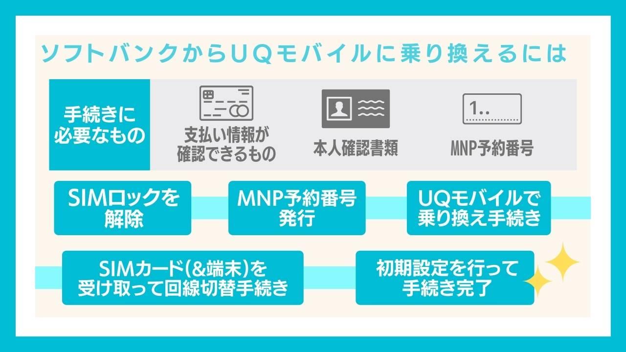 ソフトバンクからUQモバイルに乗り換える(MNP)する手順