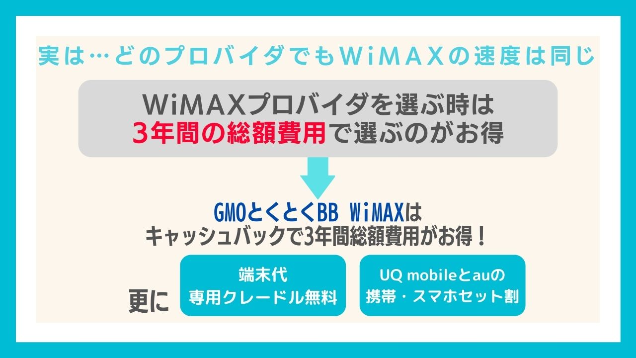 どのプロバイダのWiMAXを選んでも速度は同じ!それなら3年の総額料金で選ぼう!