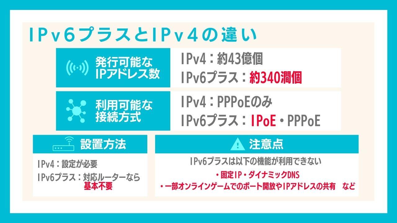 IPv6プラスとIPv4の違いを比較