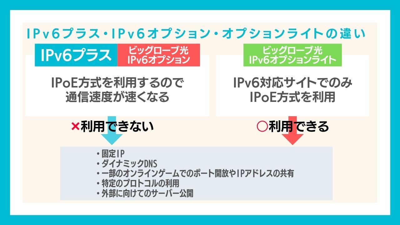 IPv6プラスとビッグローブ光のIPv6オプション、オプションライトの違い