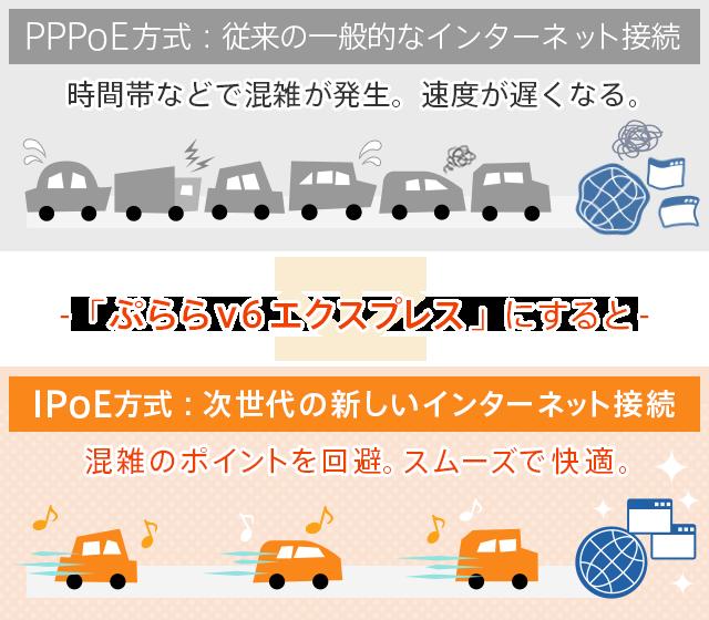 IPoE方式で快適にネットが使える