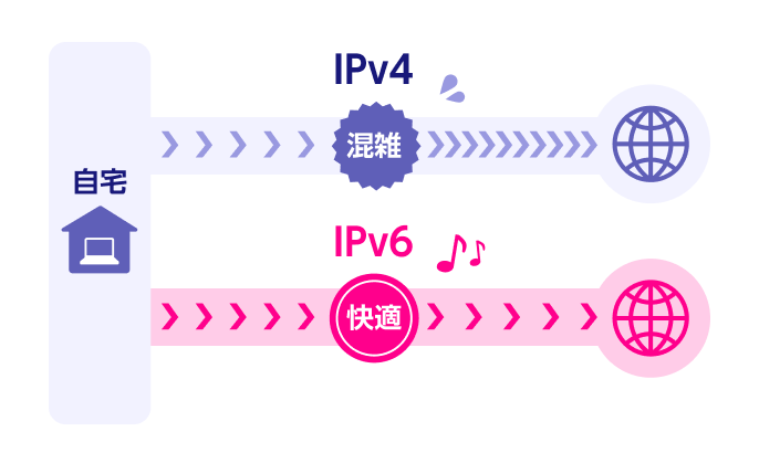 IPv6なら快適にインターネットに接続することができる