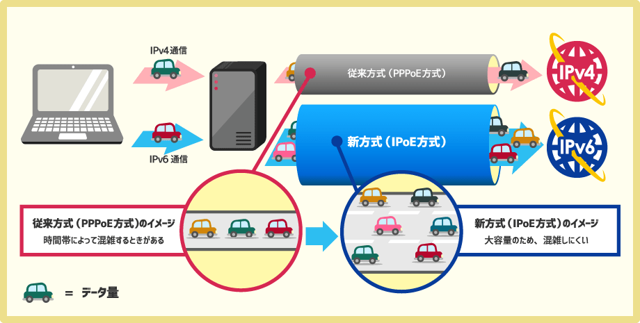 IPv6接続によるIPoE方式で高速通信が可能