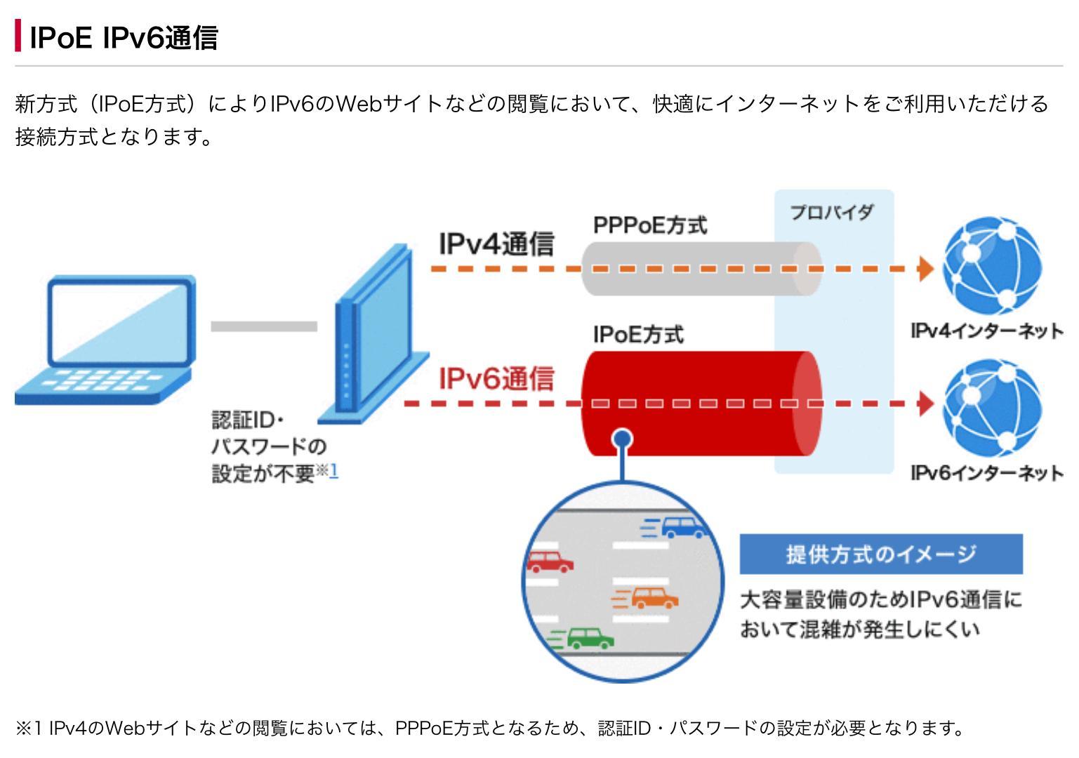 IPoE方式の通信は常に安定しているので快適にネットが利用できる