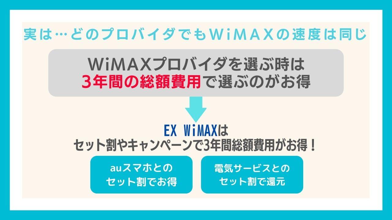 実はどのプロバイダのWiMAXを選んでも速度は同じ!EXWiMAXの魅力とは?