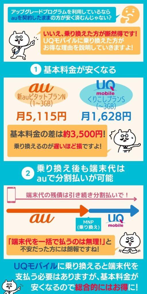 UQモバイルに乗り換えるとアップグレードプログラムは適用されない!