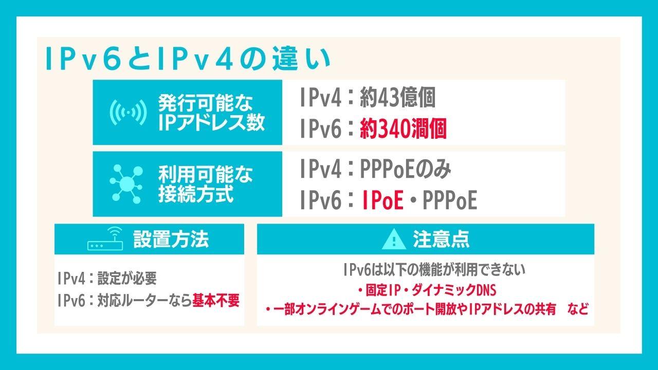 楽天ひかりのIPv6とIPv4の違いとは?