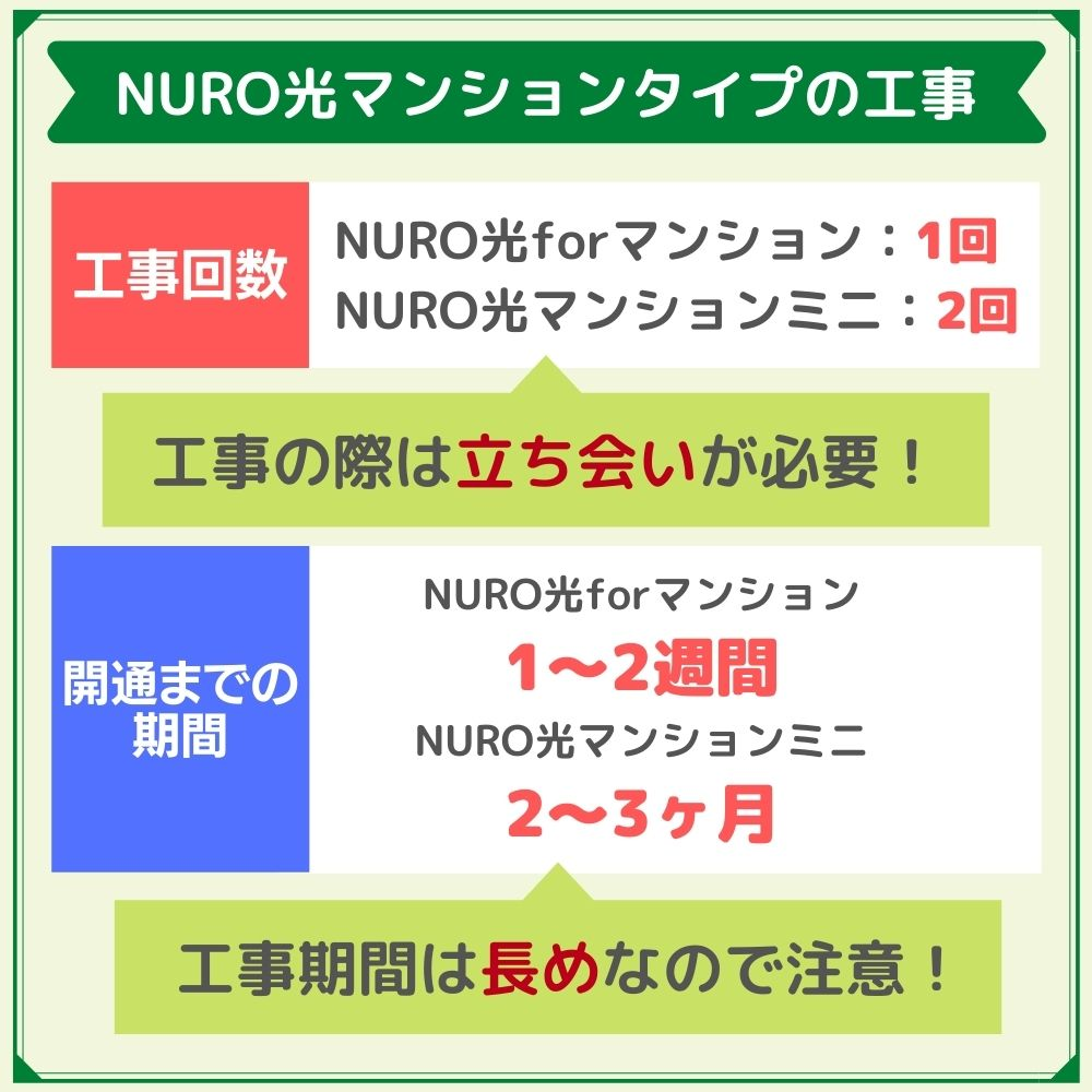 NURO光マンションタイプの設備導入方法