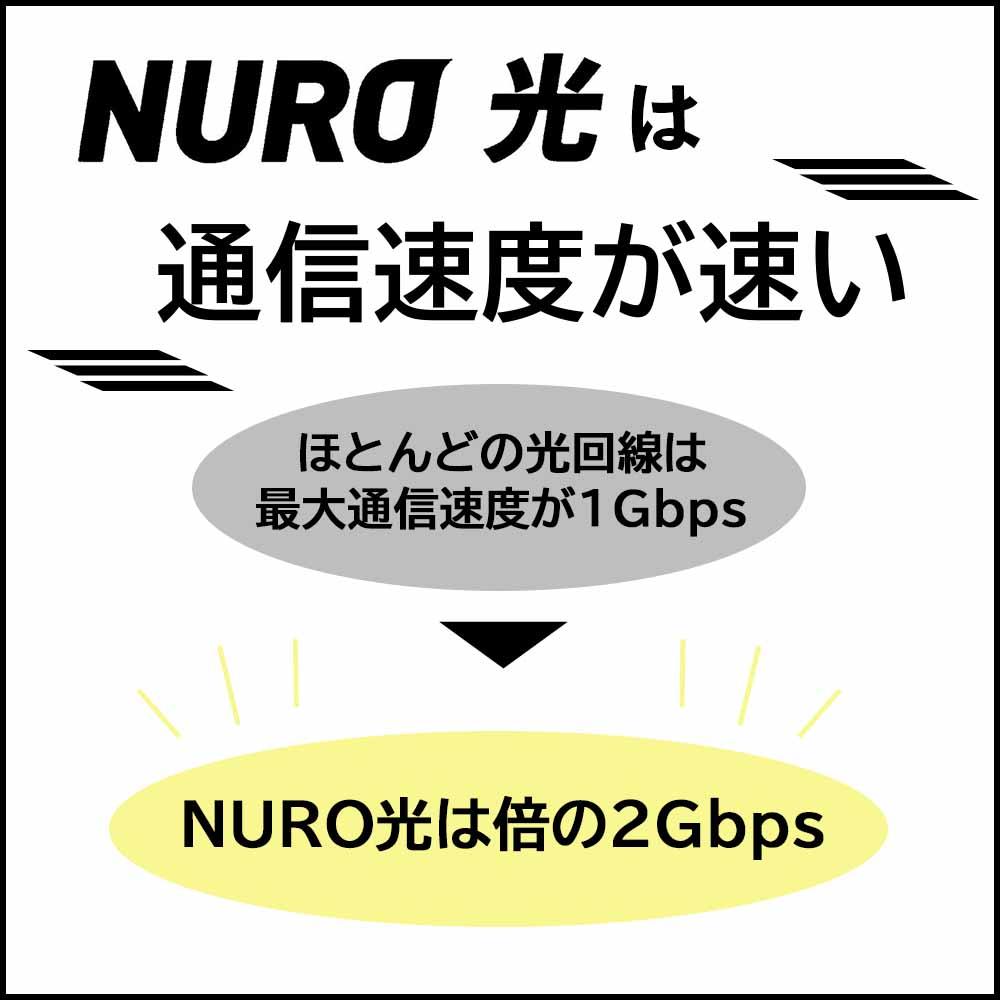 NURO光の良い評判|通信速度が速い