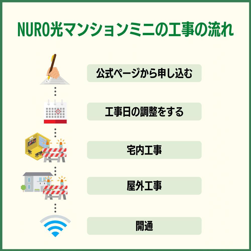 NURO光マンションミニの工事の流れ