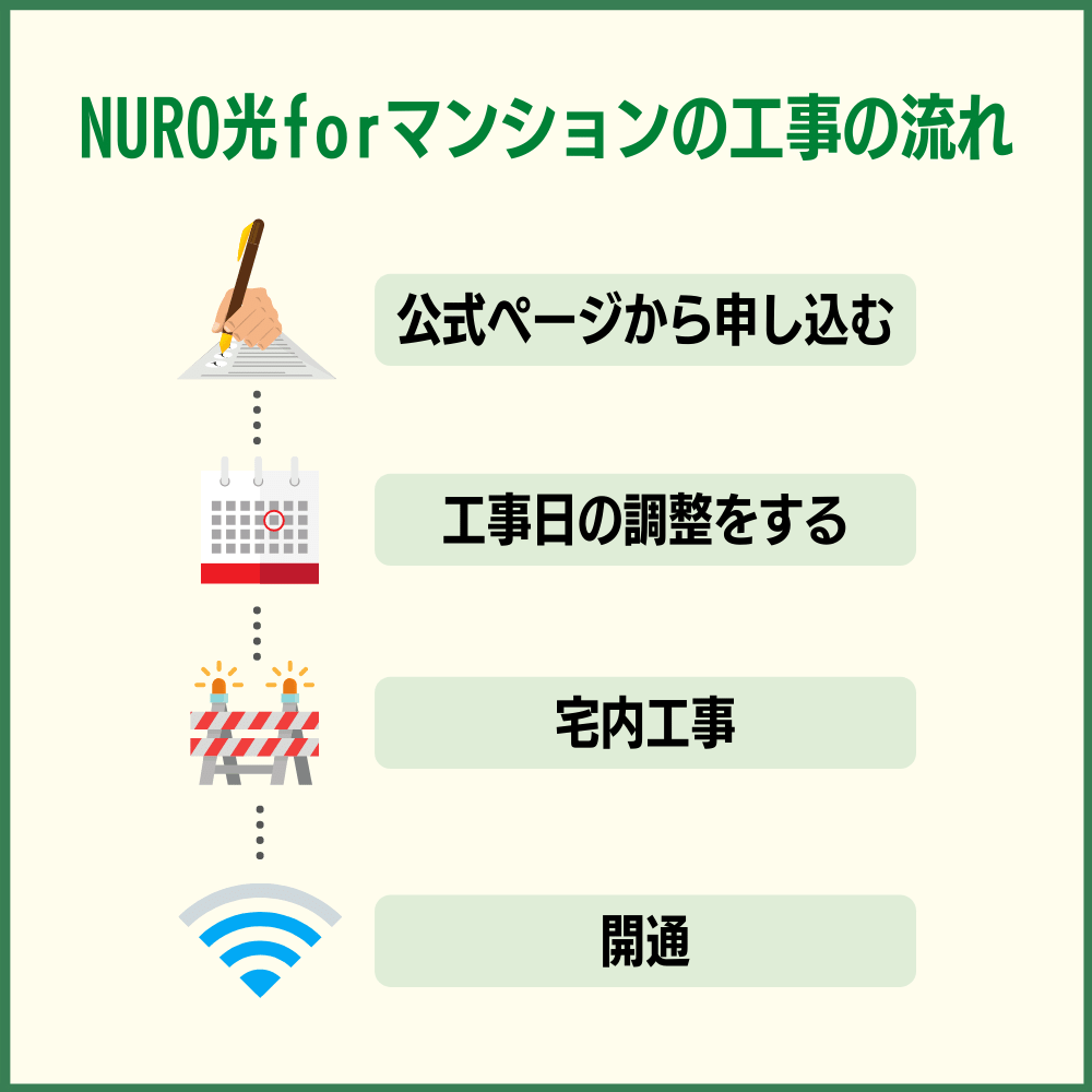 NURO光forマンションの工事の流れ