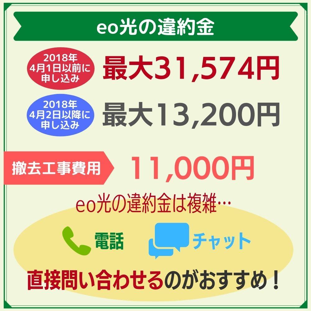 eo光の違約金は最大31,574円