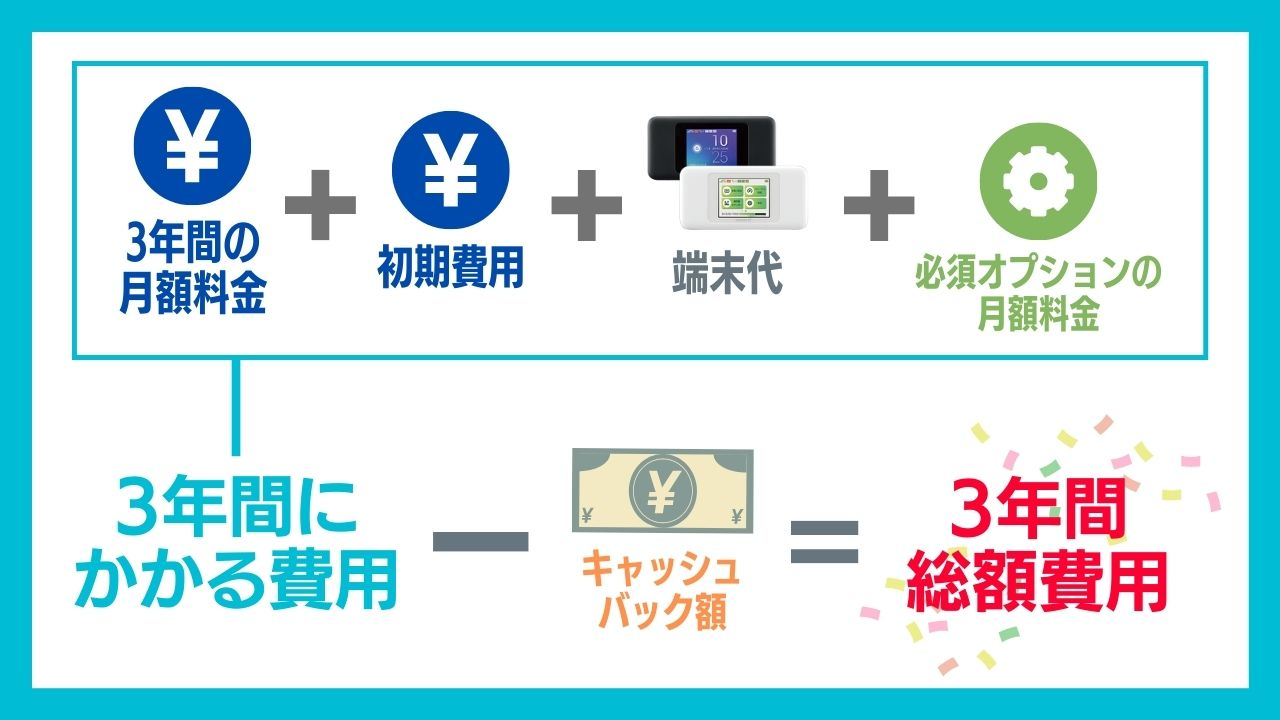 WiMAX選びで一番重要なのは『3年間総額費用』