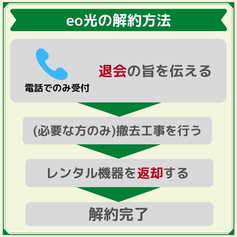 eo光の解約方法は電話のみ!